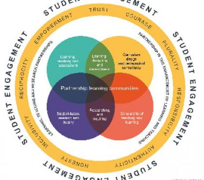 The Student Engagement Through Partnership Framework