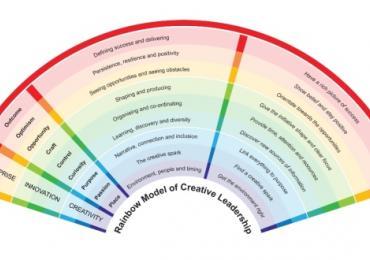 Rainbow-model
