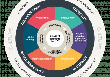 Student Success Framework wheel