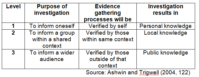 Ashwin and Trigwell's (2004) model of the relationship