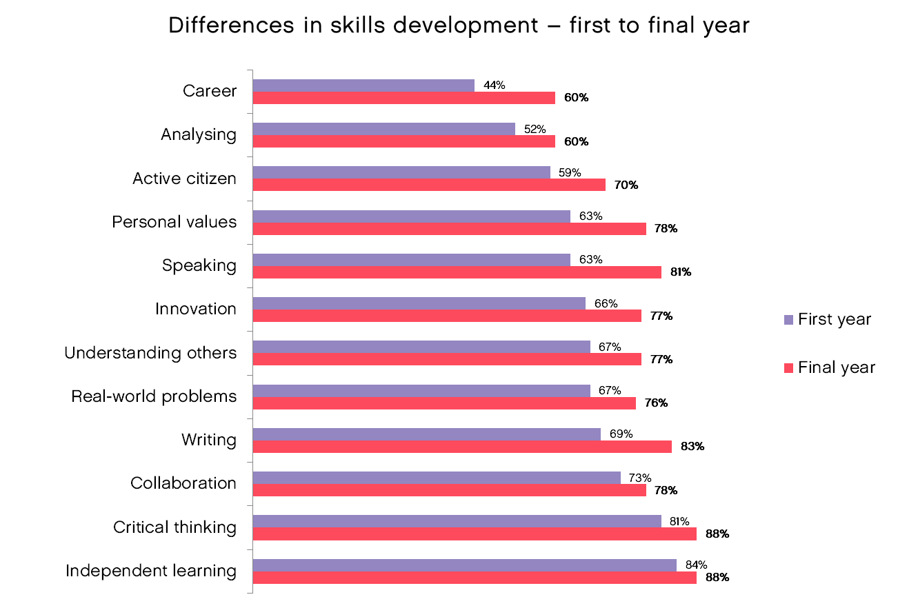 UK-Engagement-Survey-data-differences-skills-development