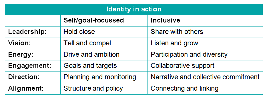 identity-in-action