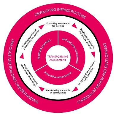transforming-assessment-framework-advance-h