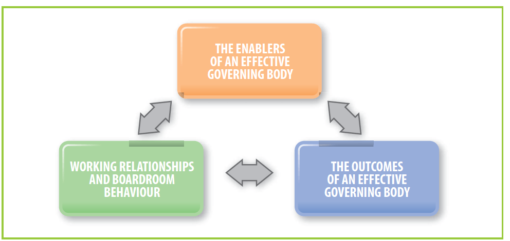 The governance cycle