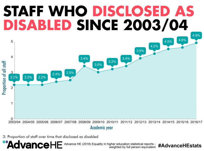 Staff who disclosed as disabled since 2003-04.png