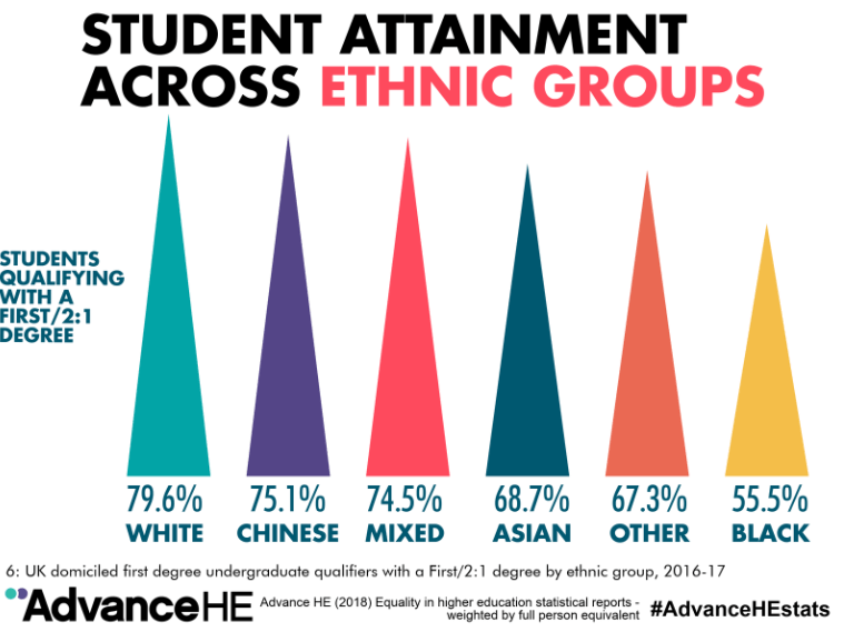 Student attainment across ethnic groups.png