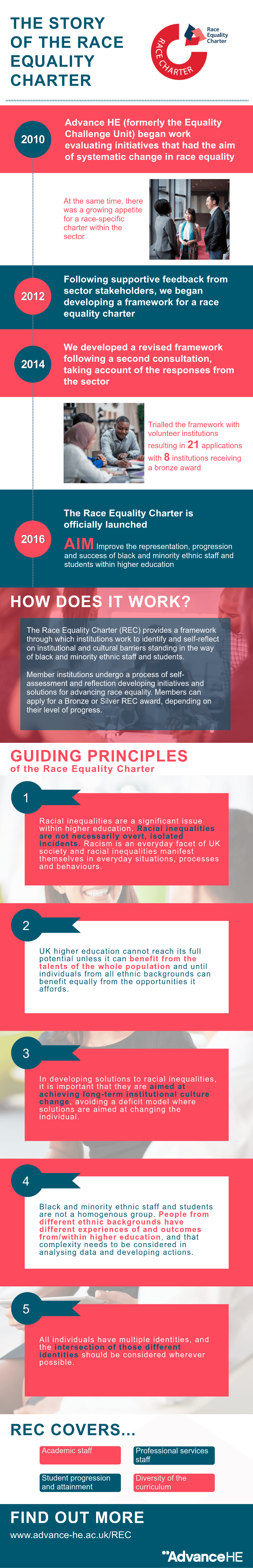 Infographic - Race Equality Charter (REC)