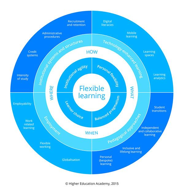 Flexible Learning Framework diagram