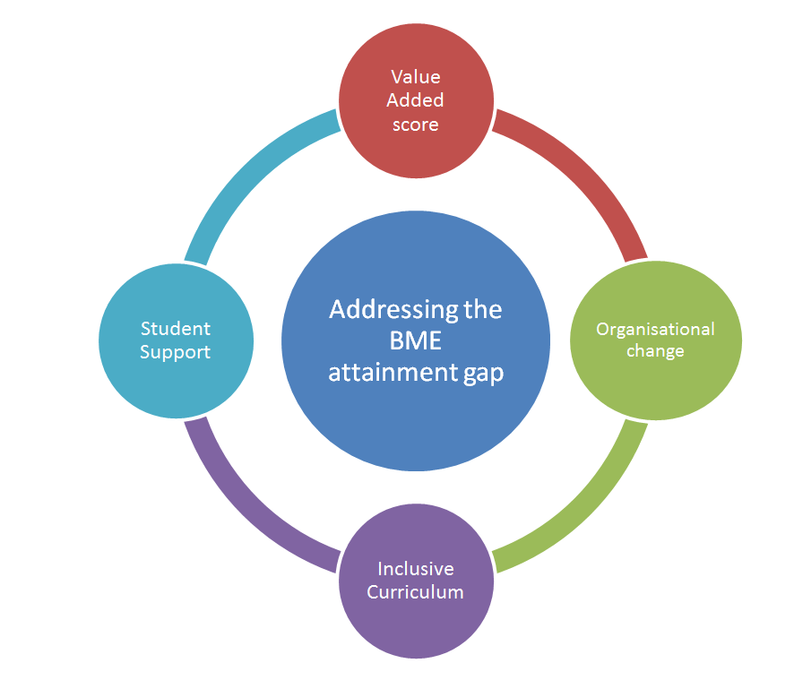 BME value-added toolkit image