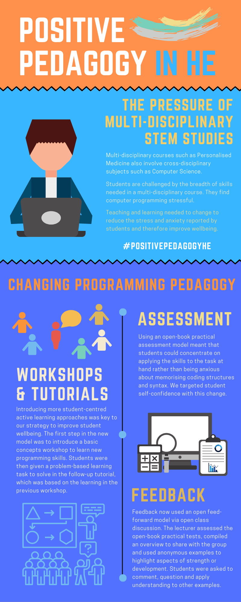 Infographic showing positive pedagogy in he
