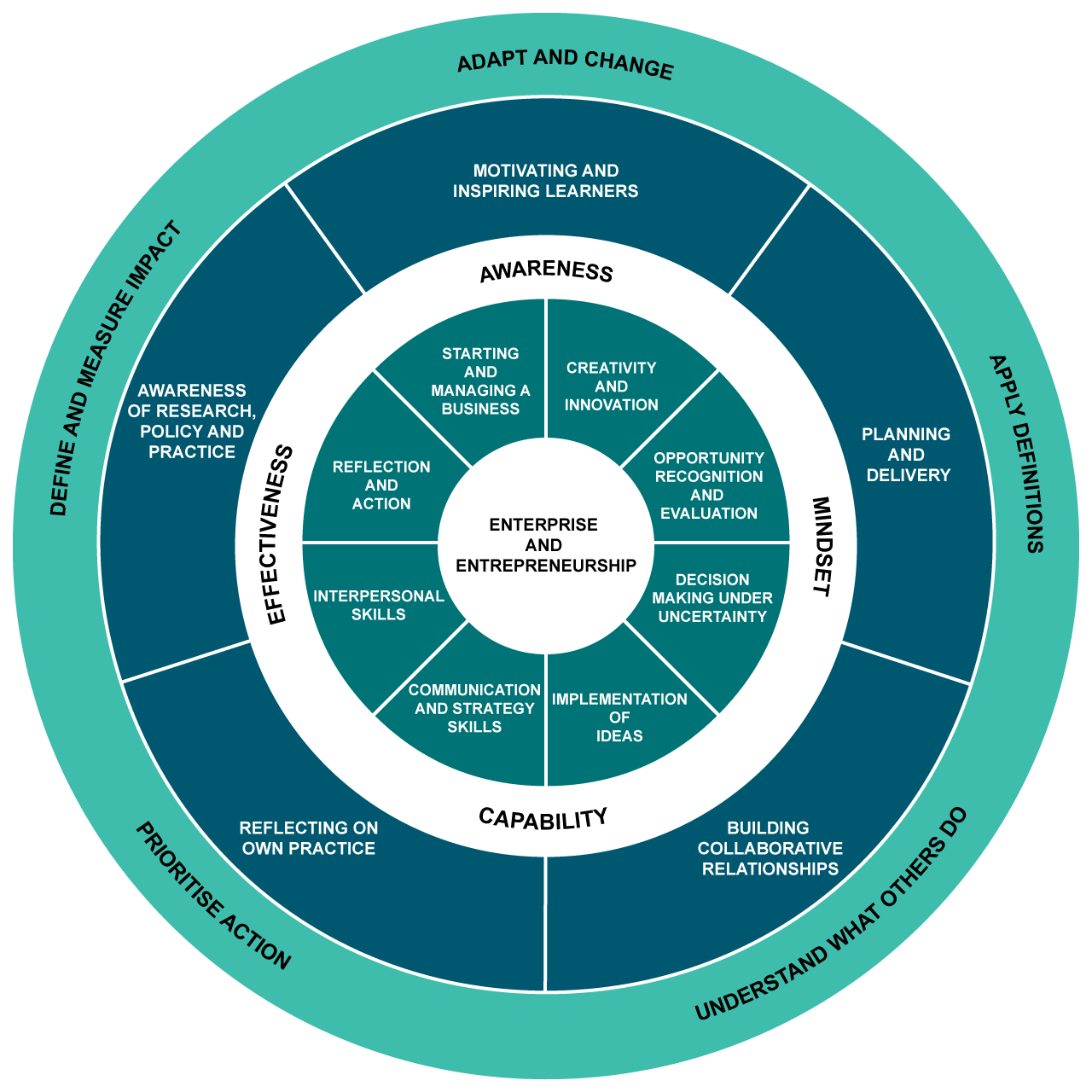 Enterprise framework wheel