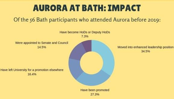 Aurora at Bath