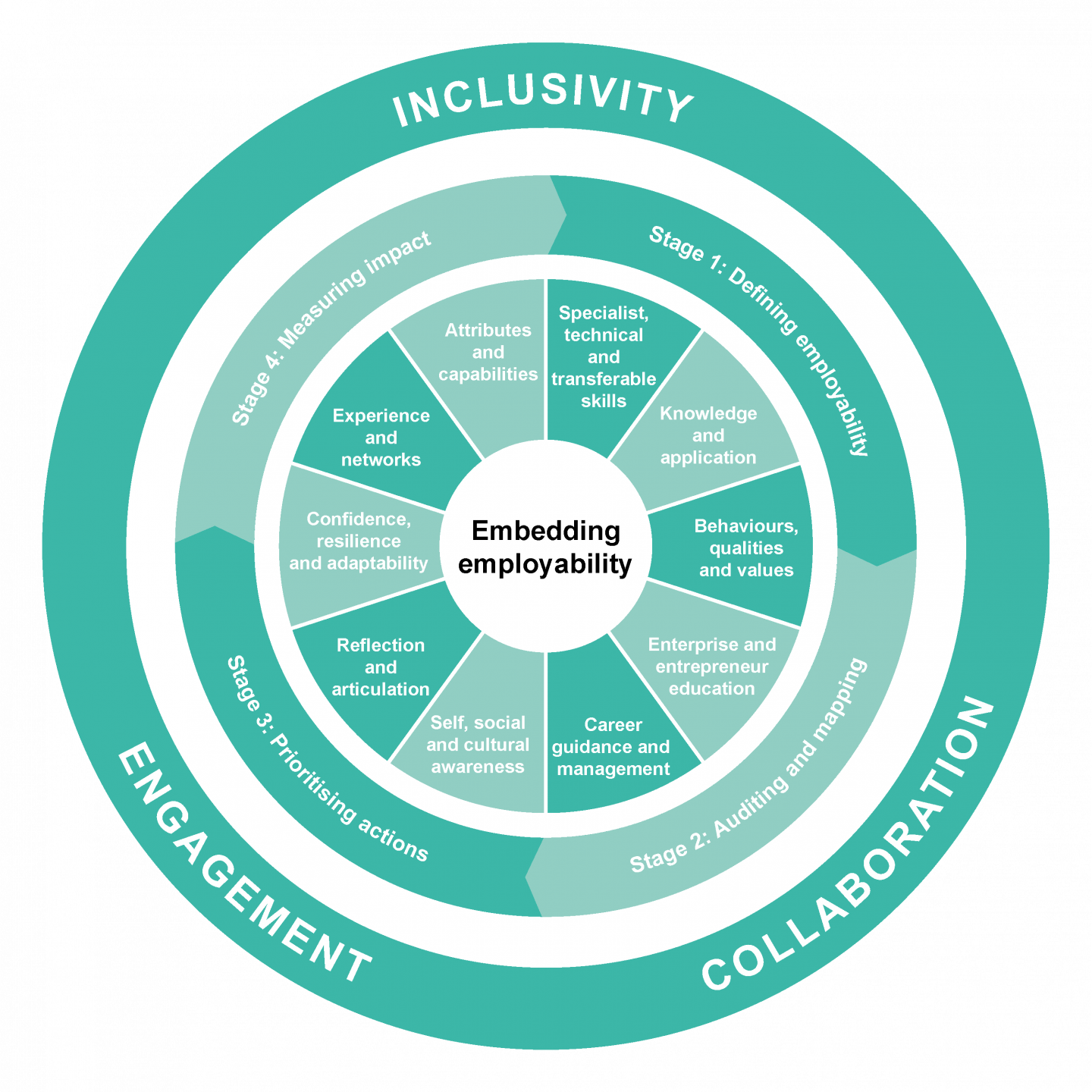 Employability framework wheel