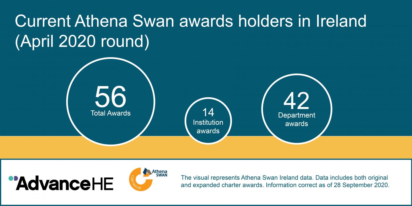 56 current Athena SWAN Ireland award holders. 14 institutional, 14 departmental