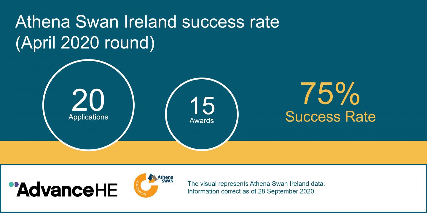 Athena Swan Ireland Success rate: 75% of 20 applications