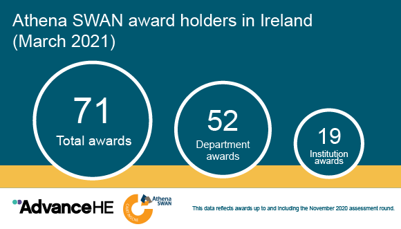Athena SWAN Ireland awards March 21 5x3