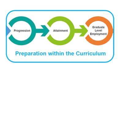 Presentation Embedding Employability: Creating an inclusive curriculum that supports students to achieve their aspirations