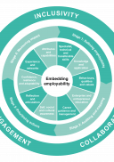 Employability framework wheel