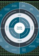 Flexible Learning in Higher Education Framework wheel