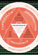 Internationalising Higher Education Framework wheel