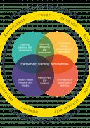Student Engagement framework wheel
