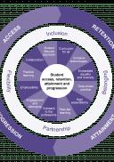 Retention framework wheel