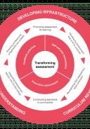 Assessment framework wheel